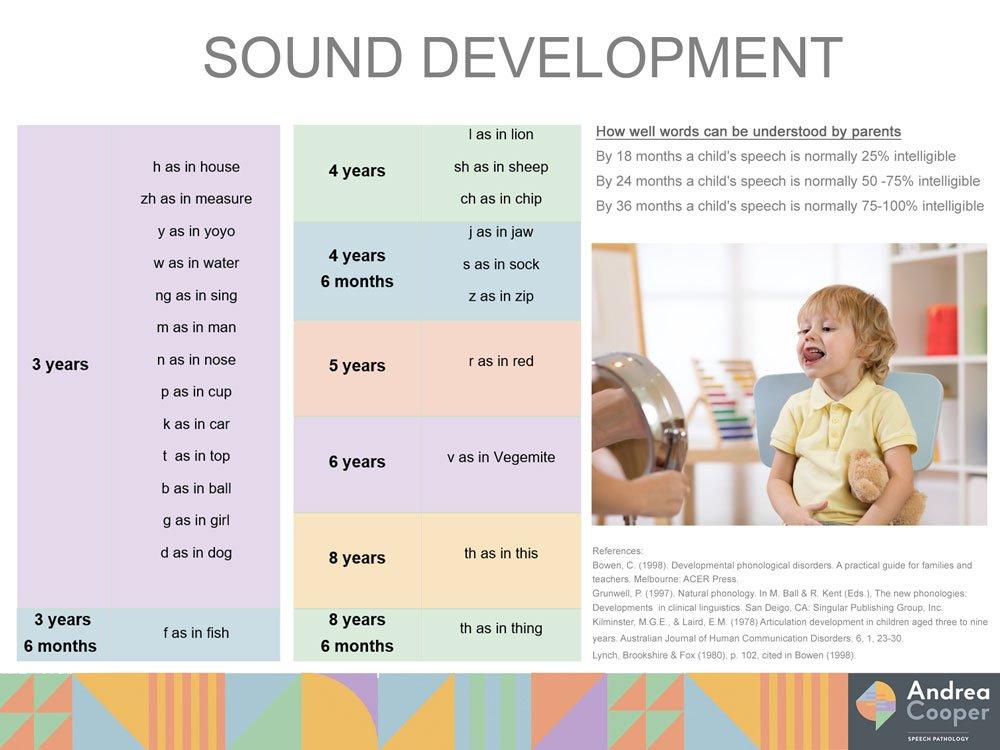 Chart of Andrea Cooper Speech Pathology Sound Development